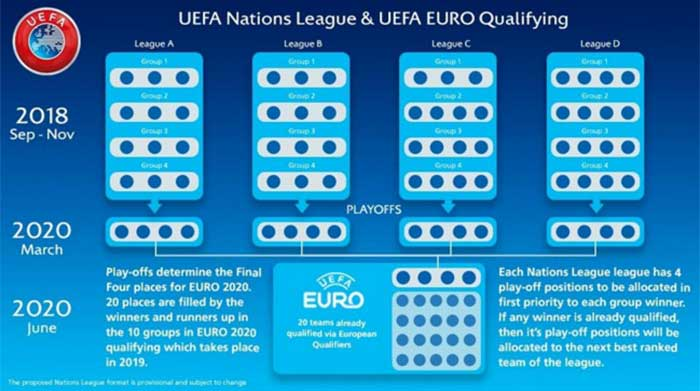 UEFA Nation League to Euro 2020 play off